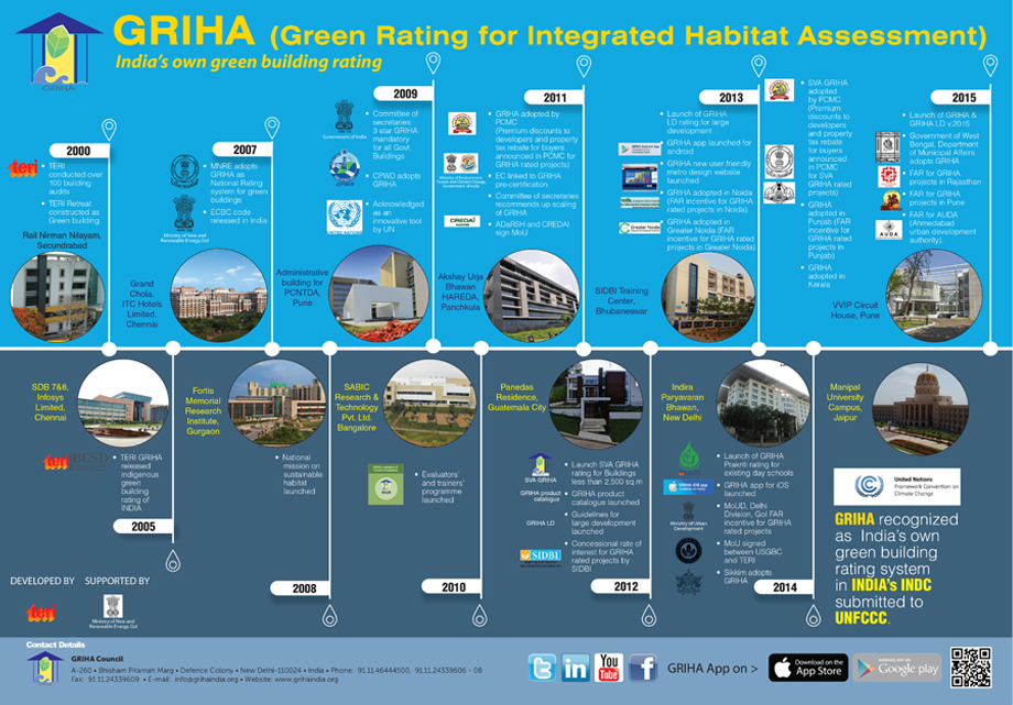 About GRIHA | Green Rating for Integrated Habitat Assesment